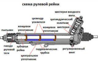 Лансер 9 регулировка рулевой рейки