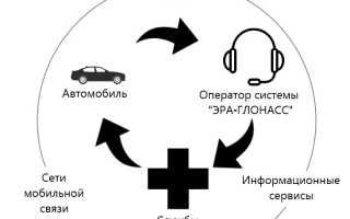 Модуль глонасс для автомобилей