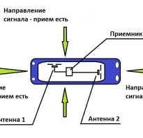 Цифровое телевидение в автомобиле